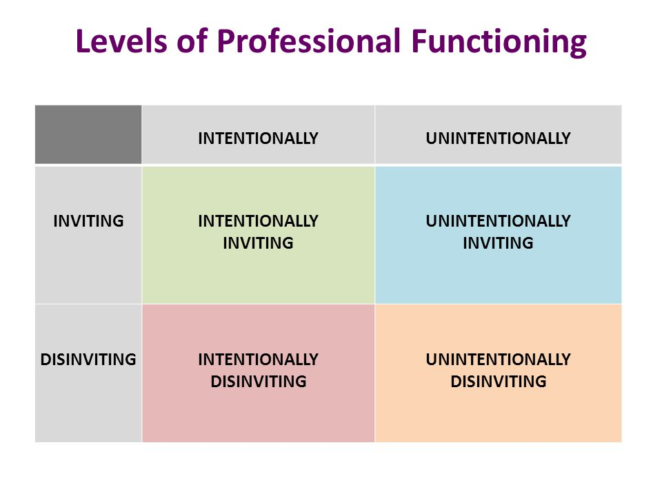 Levels of Professional Functioning INTENTIONALLYUNINTENTIONALLY INVITING DISINVITINGINTENTIONALLY DISINVITING In this lowest level of functioning, behaviors, policies, programs, and places are deliberately meant to demean, diminish, shun, or devalue the human spirit.