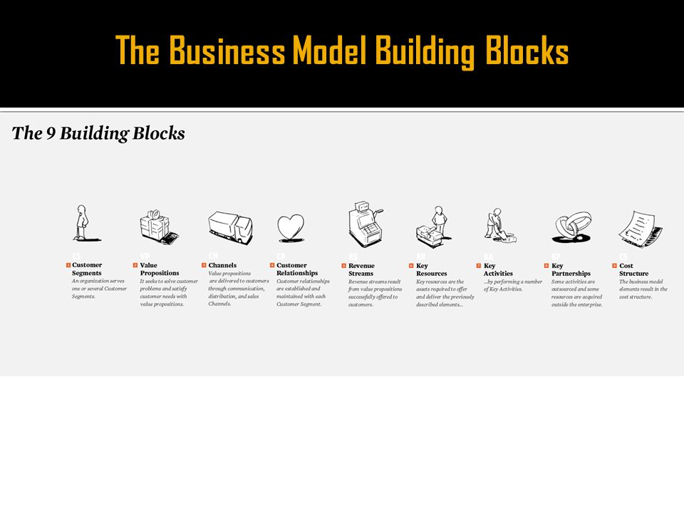 The Business Model Building Blocks