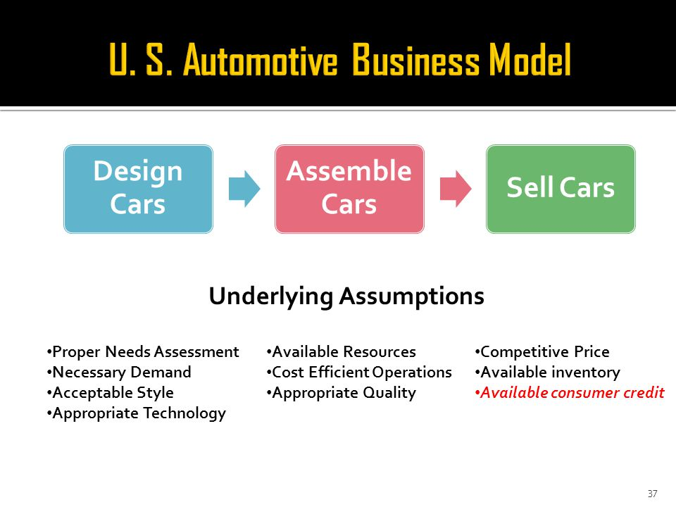 37 Underlying Assumptions Proper Needs Assessment Necessary Demand Acceptable Style Appropriate Technology Available Resources Cost Efficient Operations Appropriate Quality Competitive Price Available inventory Available consumer credit