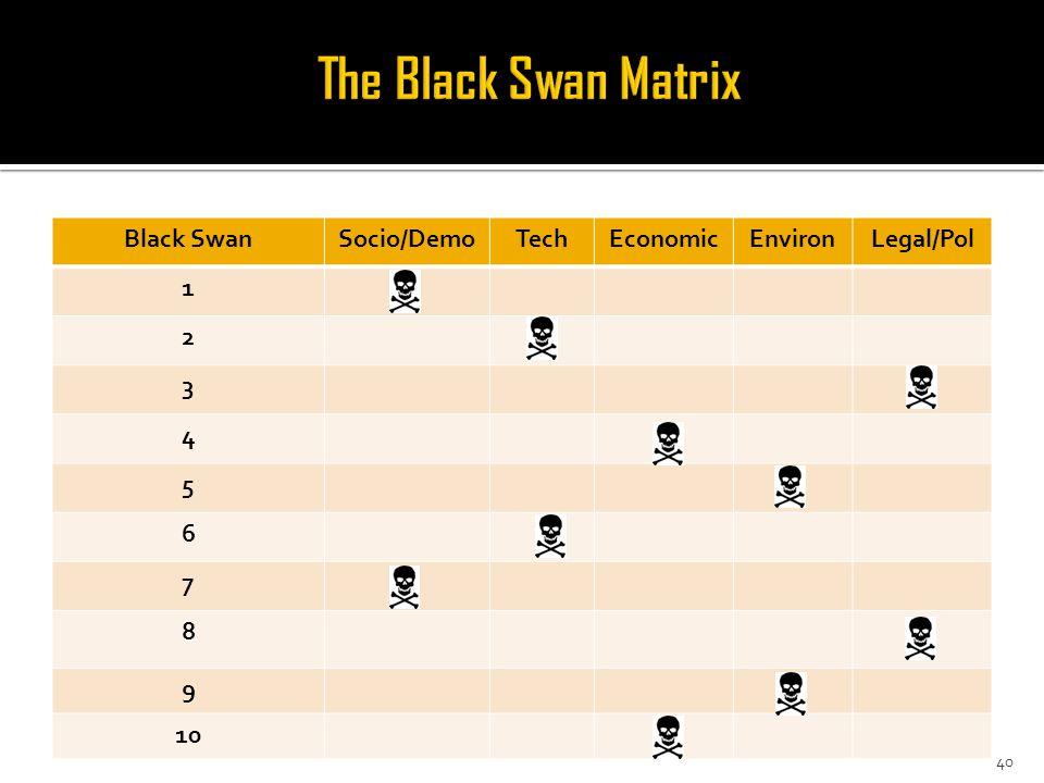 Black SwanSocio/DemoTechEconomicEnvironLegal/Pol 1 2 3 4 5 6 7 8 9 10 40