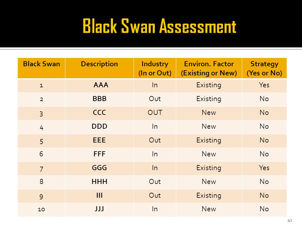 Black SwanDescriptionIndustry (In or Out) Environ.