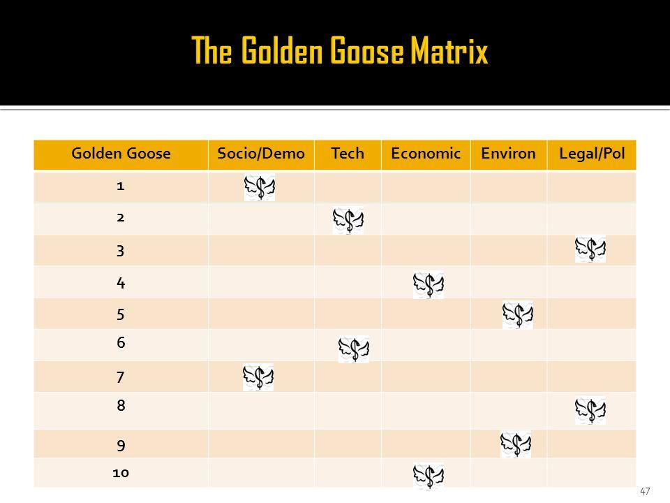 Golden GooseSocio/DemoTechEconomicEnvironLegal/Pol 1 2 3 4 5 6 7 8 9 10 47