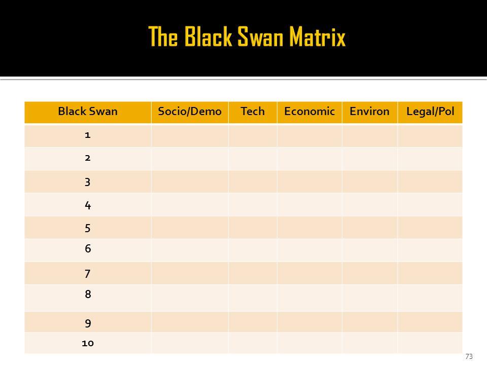 Black SwanSocio/DemoTechEconomicEnvironLegal/Pol 1 2 3 4 5 6 7 8 9 10 73