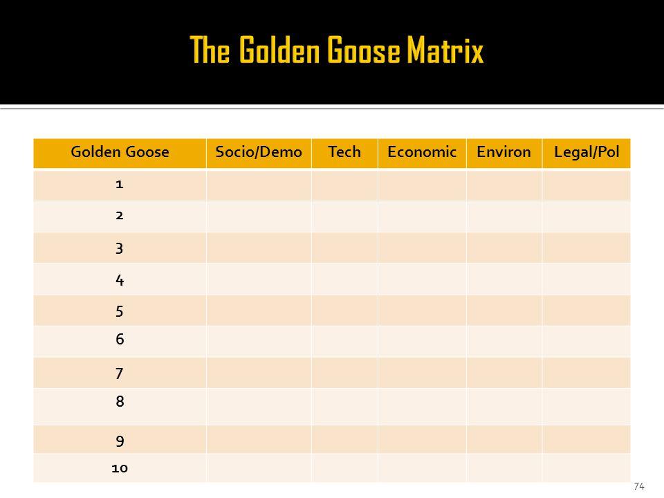 Golden GooseSocio/DemoTechEconomicEnvironLegal/Pol 1 2 3 4 5 6 7 8 9 10 74