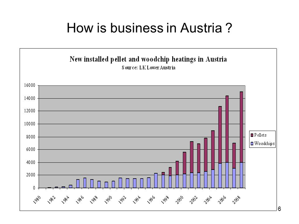 6 How is business in Austria ?