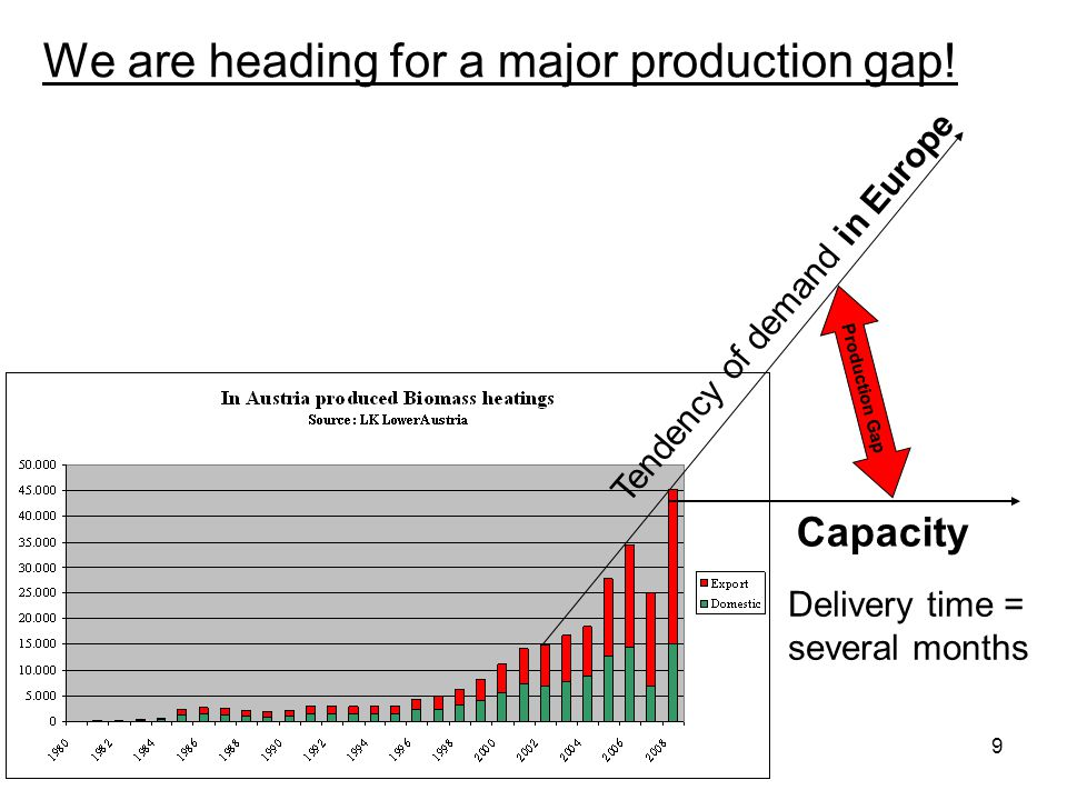 9 We are heading for a major production gap! Production Gap Capacity Tendency of demand in Europe Delivery time = several months