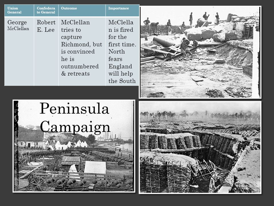 Peninsula Campaign Union General Confedera te General OutcomeImportance George McClellan Robert E. Lee McClellan tries to capture Richmond, but is con