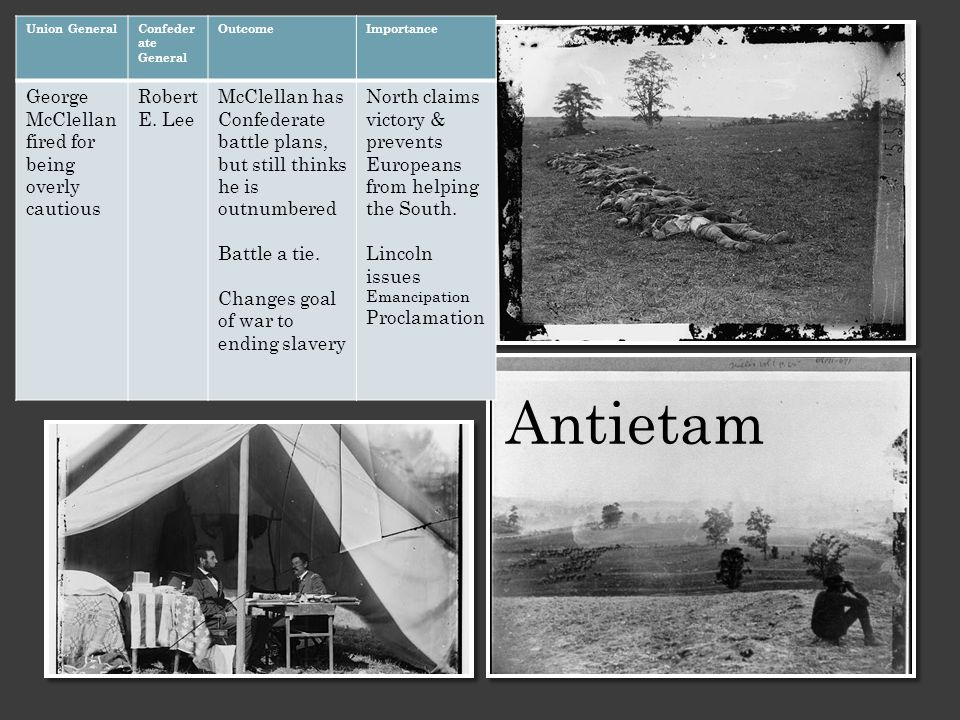 Antietam Union GeneralConfeder ate General OutcomeImportance George McClellan fired for being overly cautious Robert E.