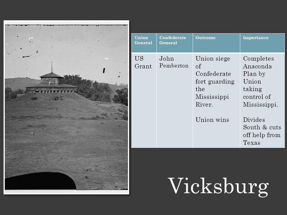 Vicksburg Union General Confederate General OutcomeImportance US Grant John Pemberton Union siege of Confederate fort guarding the Mississippi River.