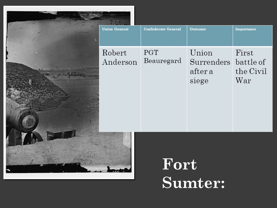 Fort Sumter: Union GeneralConfederate GeneralOutcomeImportance Robert Anderson PGT Beauregard Union Surrenders after a siege First battle of the Civil War