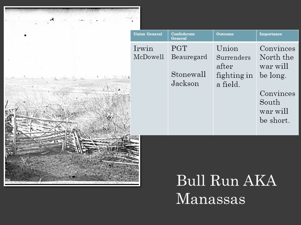 Bull Run AKA Manassas Union GeneralConfederate General OutcomeImportance Irwin McDowell PGT Beauregard Stonewall Jackson Union Surrenders after fighti