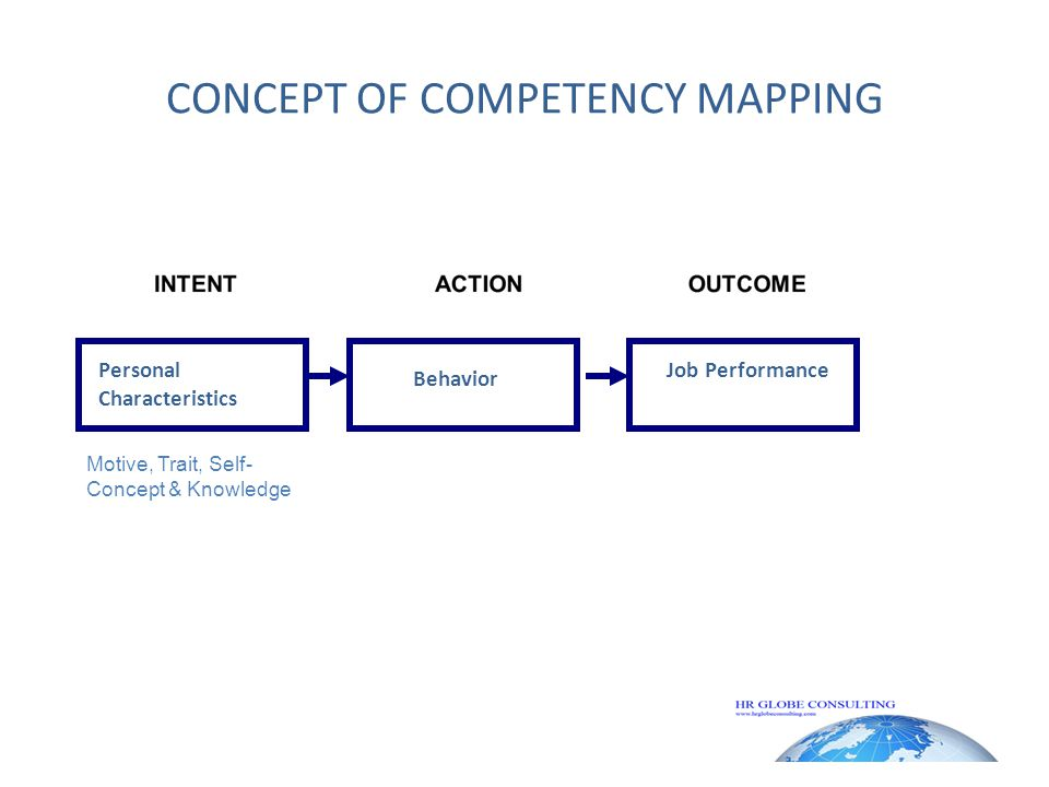 CONCEPT OF COMPETENCY MAPPING Personal Characteristics Behavior Job Performance Motive, Trait, Self- Concept & Knowledge