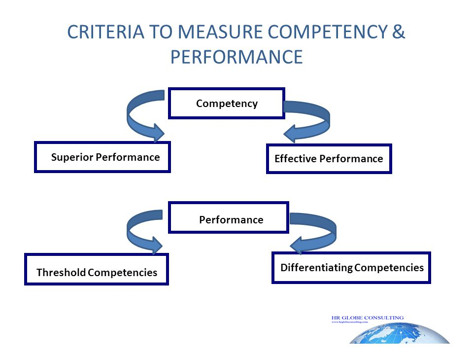 THRESHOLD V/S DIFFERENTIATING COMPETENCIES Must have in the job Distinguishes superior from average performer