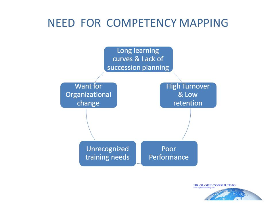 NEED FOR COMPETENCY MAPPING Long learning curves & Lack of succession planning High Turnover & Low retention Poor Performance Unrecognized training needs Want for Organizational change