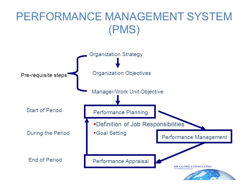 PERFORMANCE MANAGEMENT SYSTEM (PMS) Pre-requisite steps Organization Strategy Organization Objectives Manager/Work Unit Objective Performance Planning Performance Management Start of Period During the Period End of Period  Definition of Job Responsibilities  Goal Setting Performance Appraisal