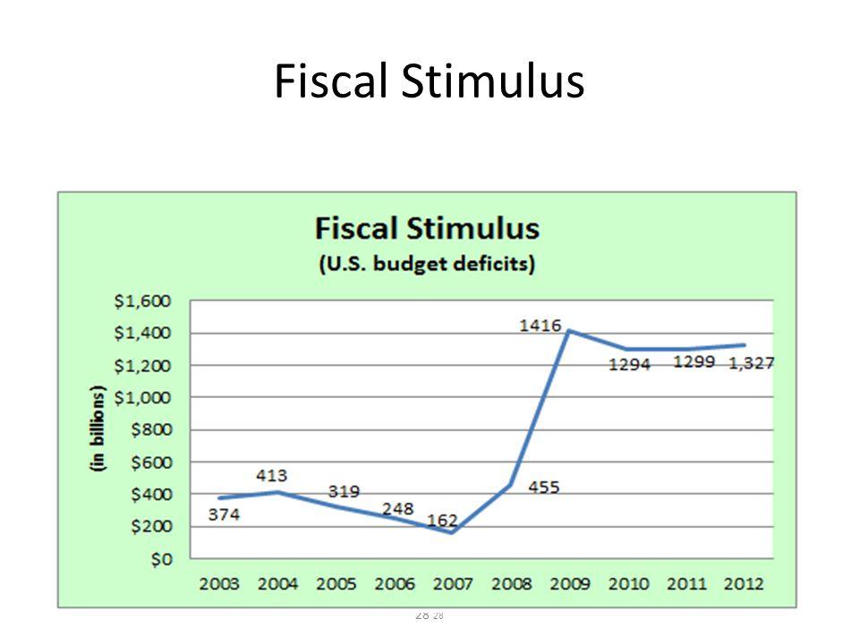 Fiscal Stimulus 28