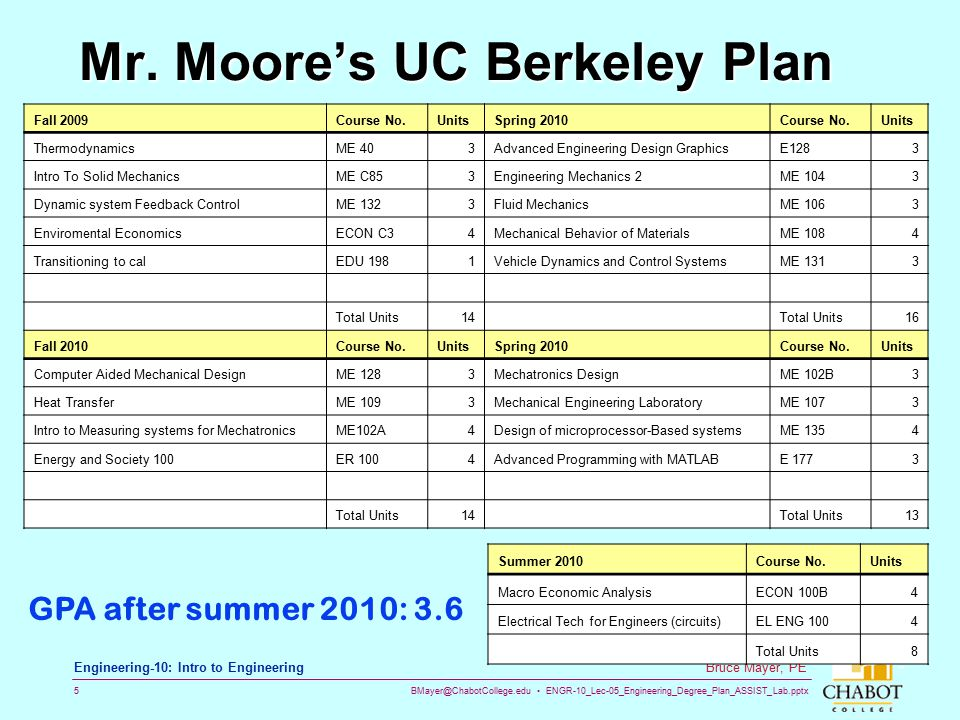BMayer@ChabotCollege.edu ENGR-10_Lec-05_Engineering_Degree_Plan_ASSIST_Lab.pptx 5 Bruce Mayer, PE Engineering-10: Intro to Engineering Mr. Moore's UC