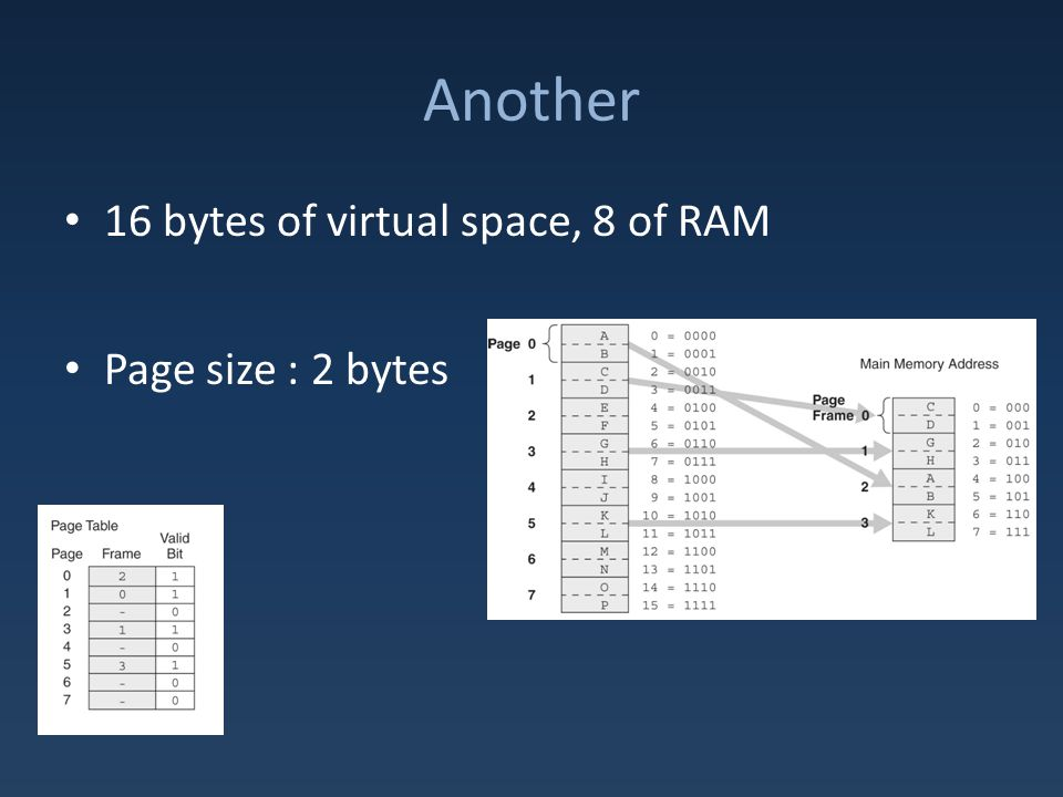 Another 16 bytes of virtual space, 8 of RAM Page size : 2 bytes