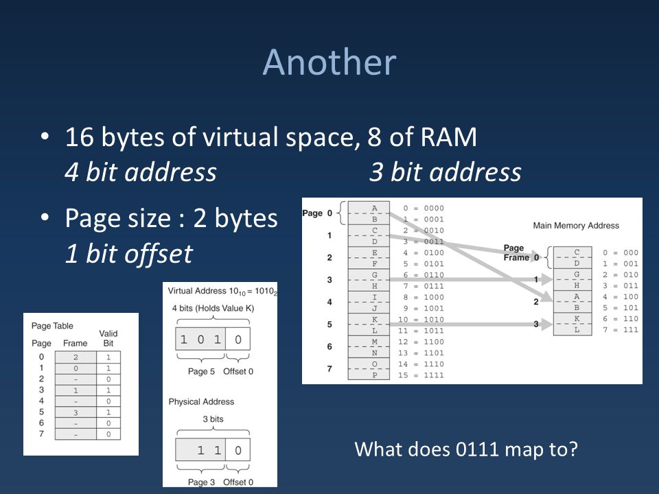 Another 16 bytes of virtual space, 8 of RAM 4 bit address3 bit address Page size : 2 bytes 1 bit offset What does 0111 map to