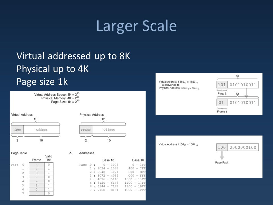 Larger Scale Virtual addressed up to 8K Physical up to 4K Page size 1k