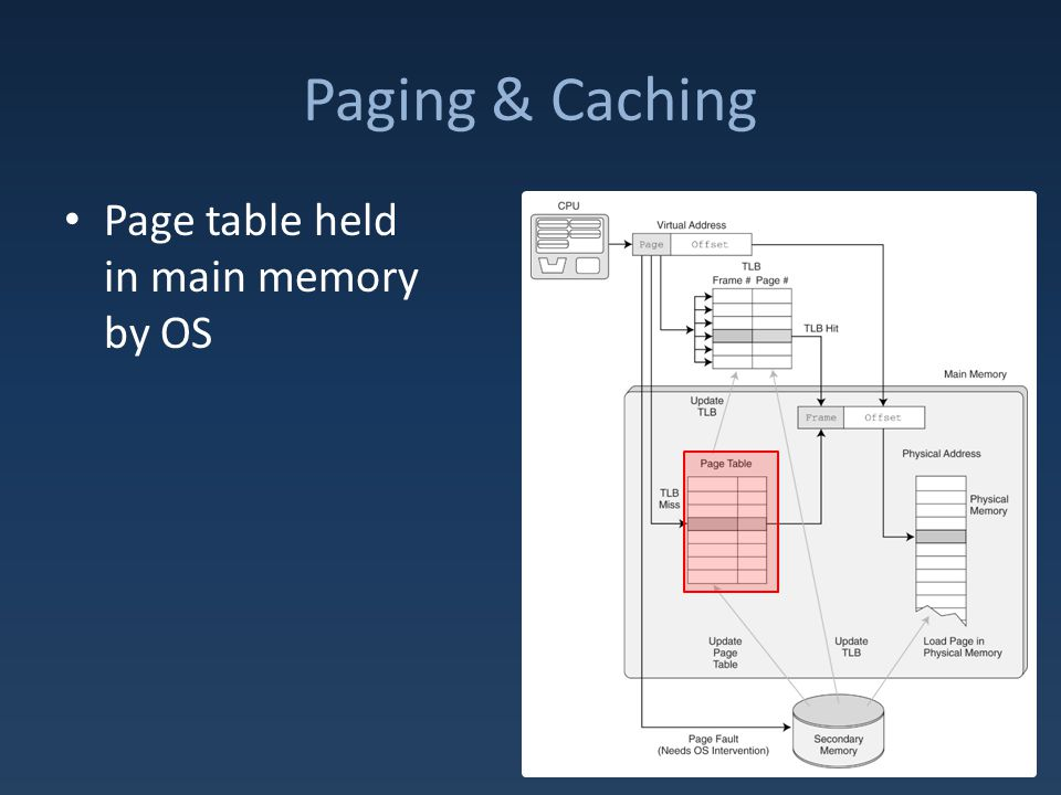 Paging & Caching Page table held in main memory by OS