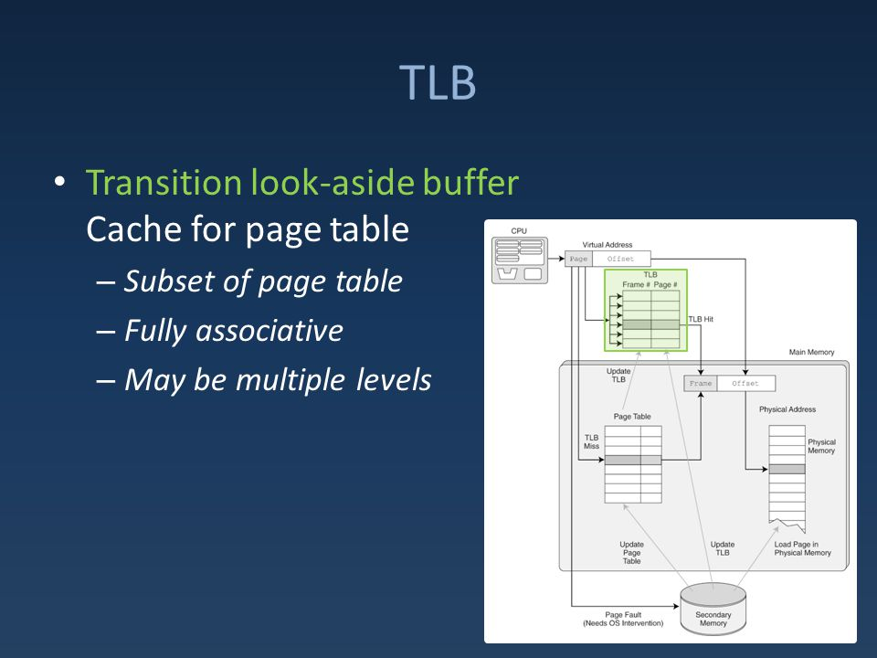 TLB Transition look-aside buffer Cache for page table – Subset of page table – Fully associative – May be multiple levels