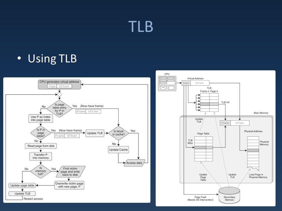 TLB Using TLB
