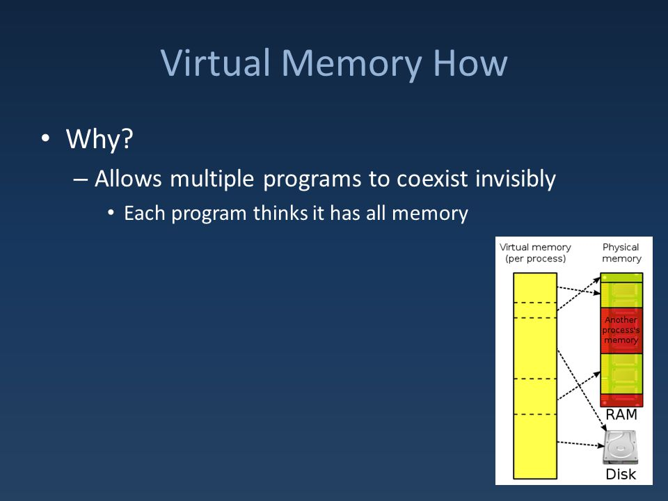 Virtual Memory How Why.