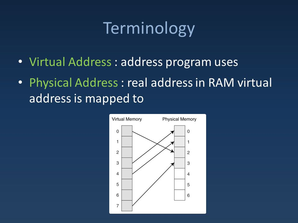 Terminology Virtual Address : address program uses Physical Address : real address in RAM virtual address is mapped to
