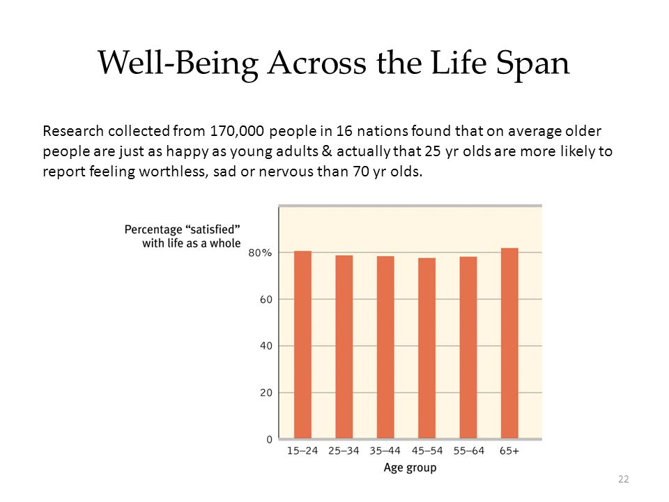 22 Well-Being Across the Life Span Research collected from 170,000 people in 16 nations found that on average older people are just as happy as young