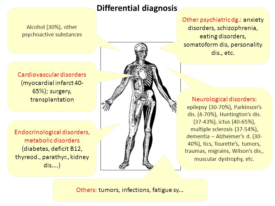 Other psychiatric dg.: anxiety disorders, schizophrenia, eating disorders, somatoform dis, personality dis., etc.