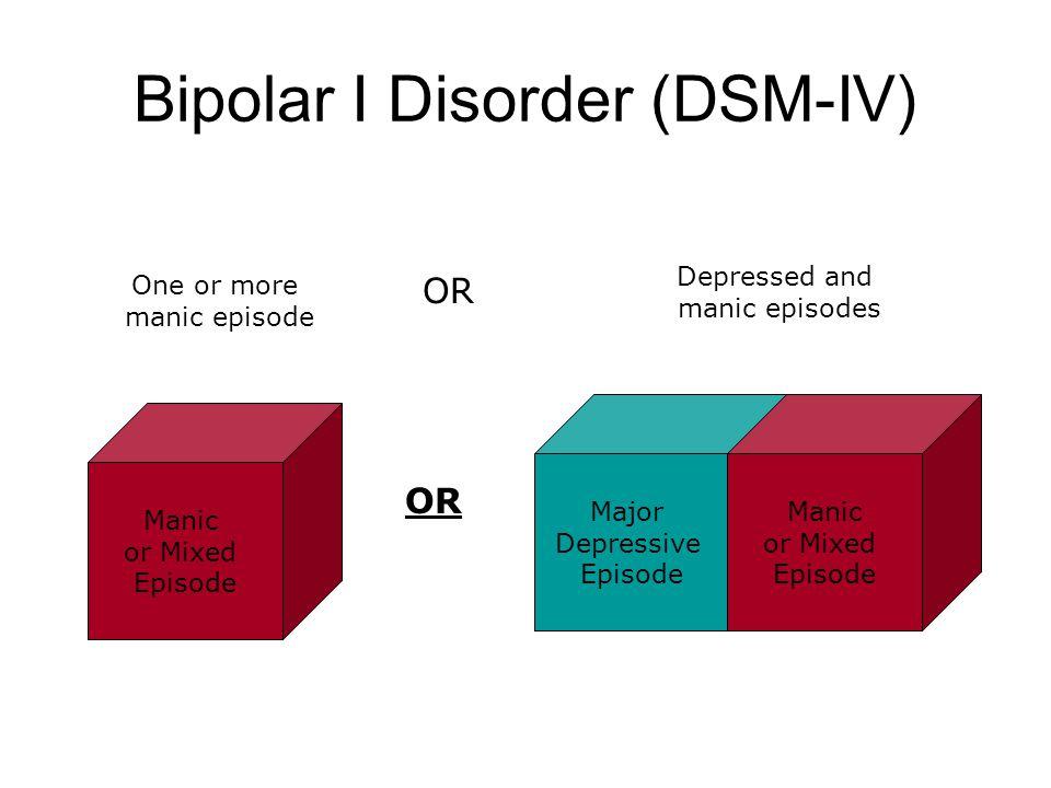 Bipolar I Disorder (DSM-IV) Major Depressive Episode Manic or Mixed Episode Manic or Mixed Episode One or more manic episode OR Depressed and manic episodes OR