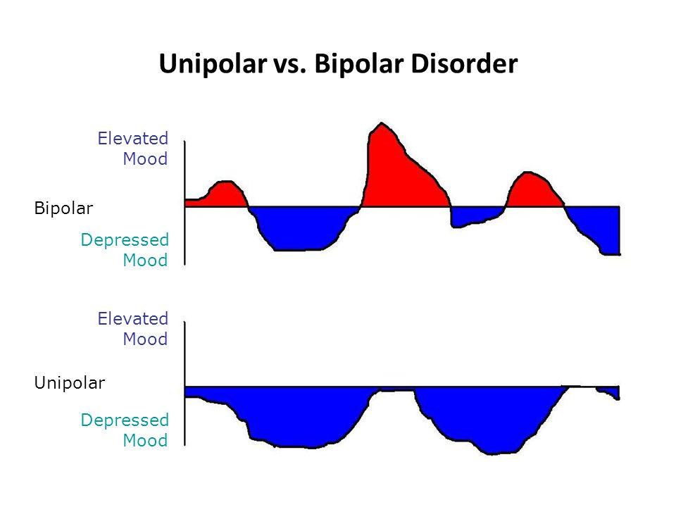 Unipolar vs.