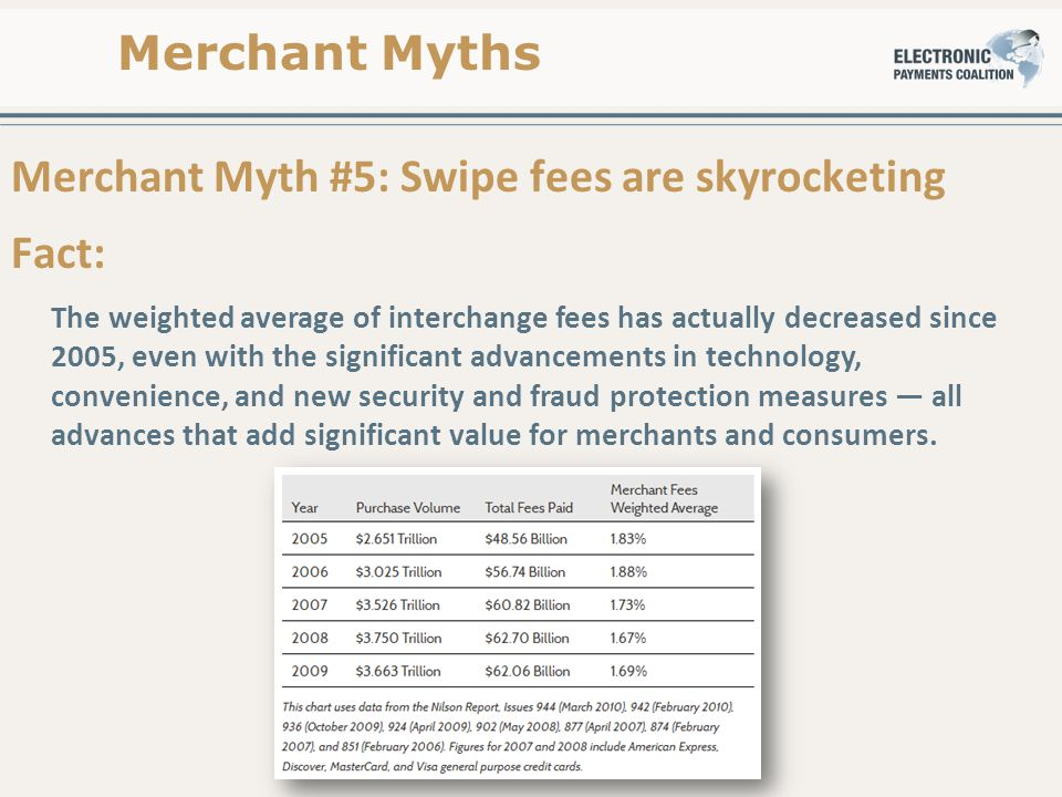 Merchant Myth #5: Swipe fees are skyrocketing Fact: The weighted average of interchange fees has actually decreased since 2005, even with the significant advancements in technology, convenience, and new security and fraud protection measures — all advances that add significant value for merchants and consumers.