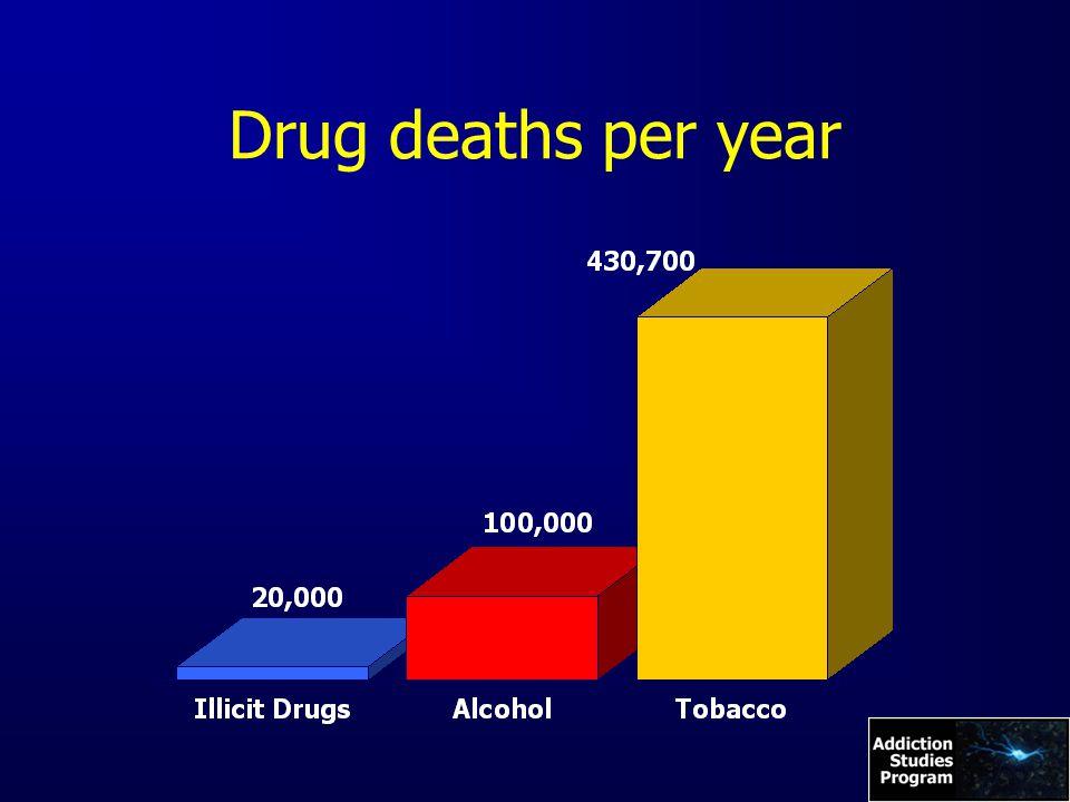 Drug deaths per year