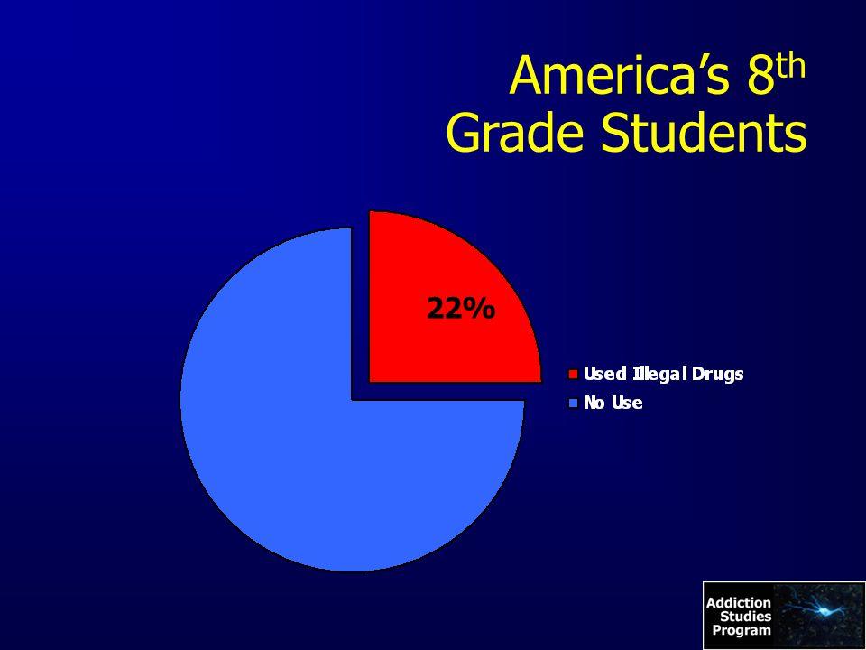 America's 8 th Grade Students 22%