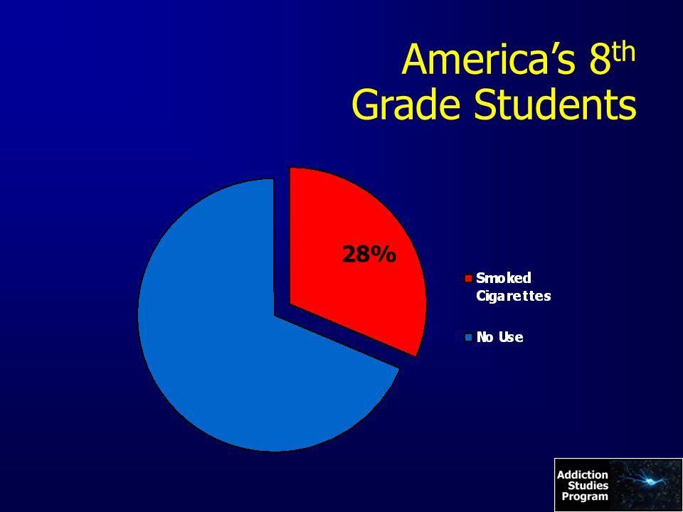 America's 8 th Grade Students 28%