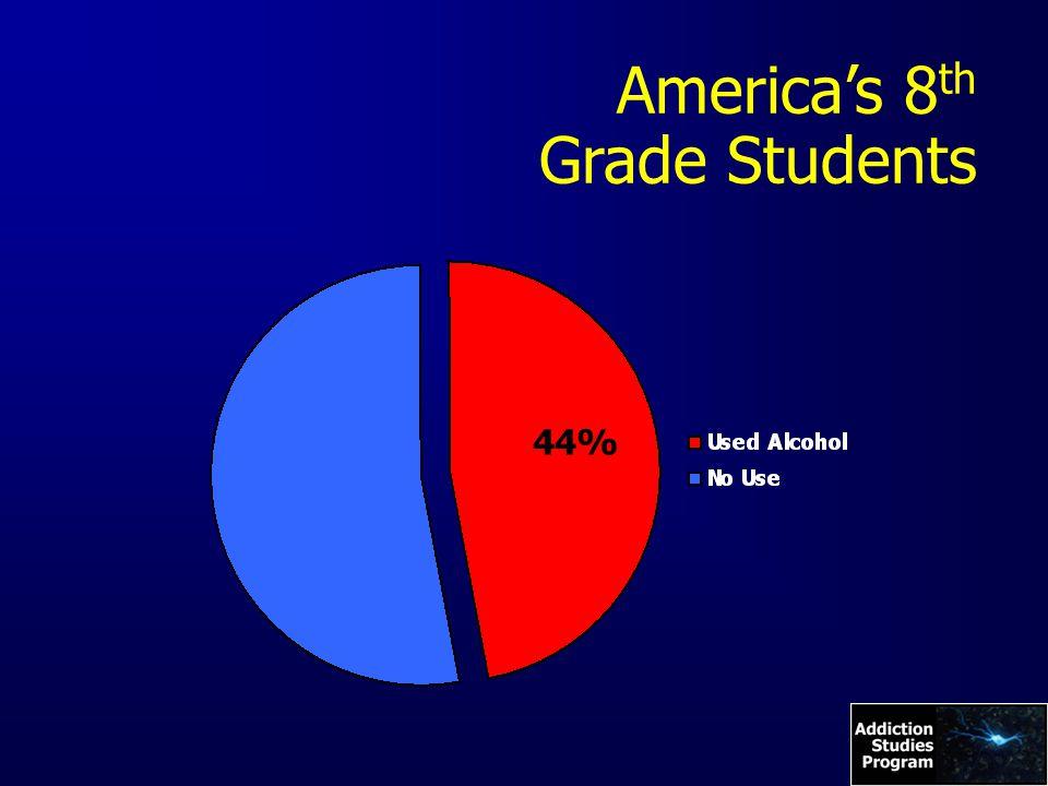 America's 8 th Grade Students 44%
