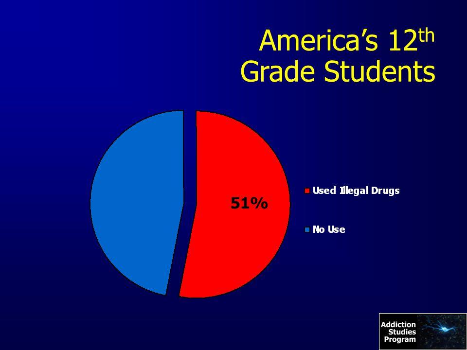 America's 12 th Grade Students 51%