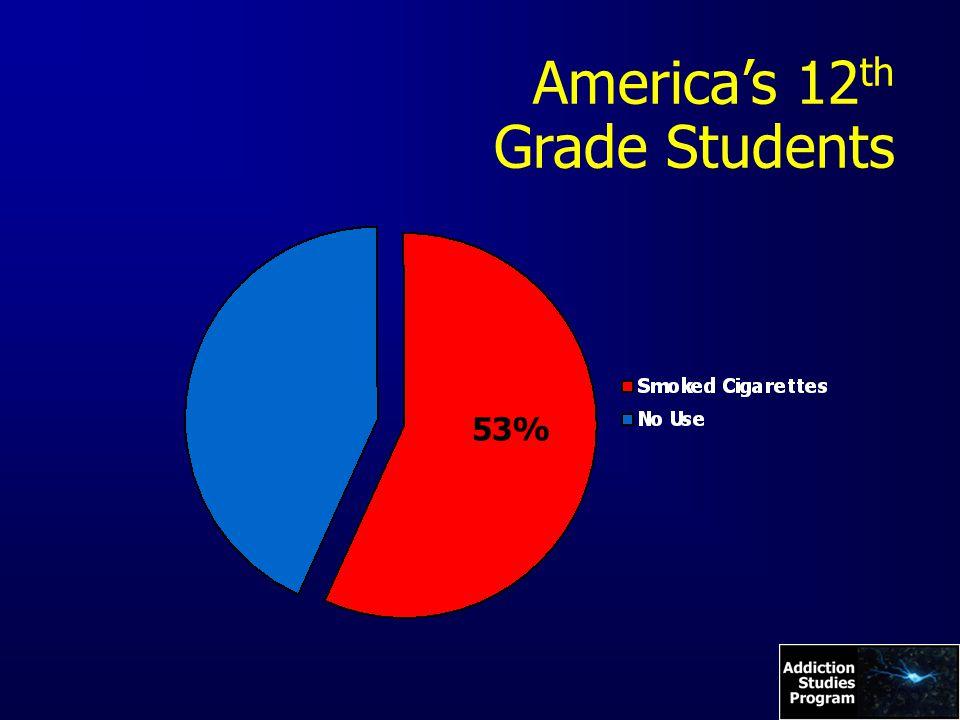 America's 12 th Grade Students 53%