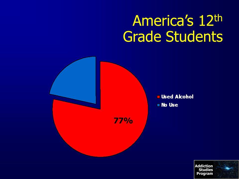 America's 12 th Grade Students 77%