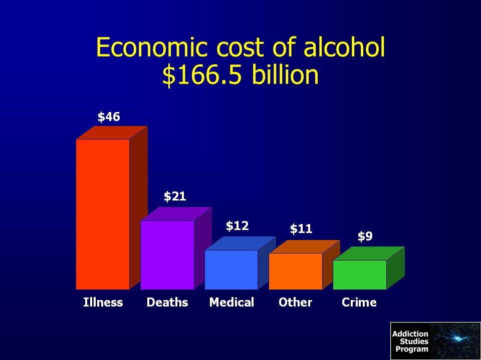 Economic cost of alcohol $166.5 billion