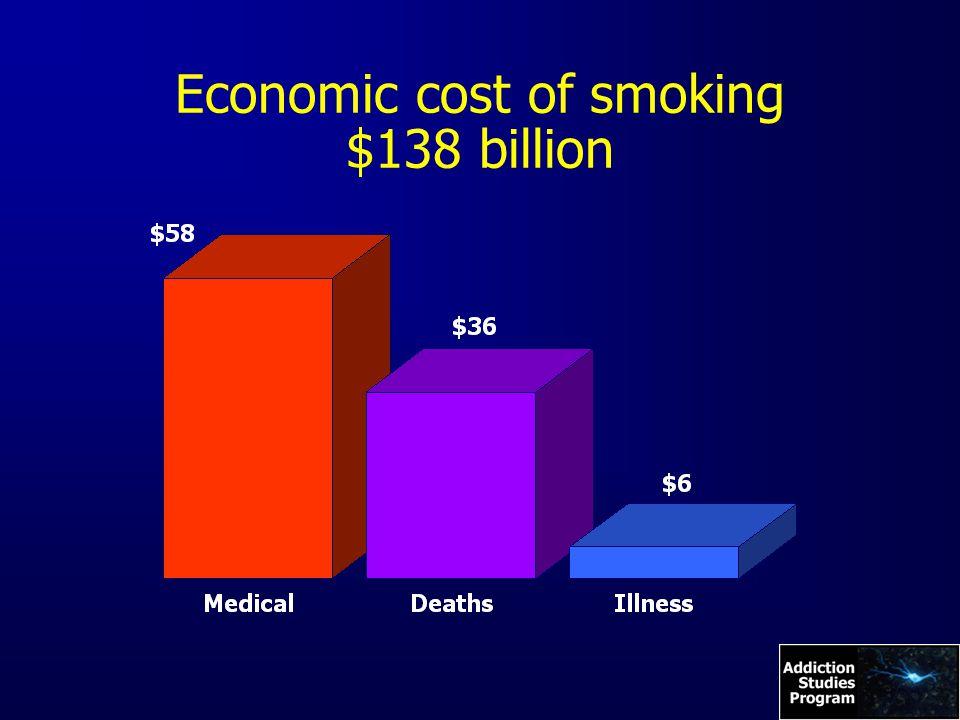 Economic cost of smoking $138 billion