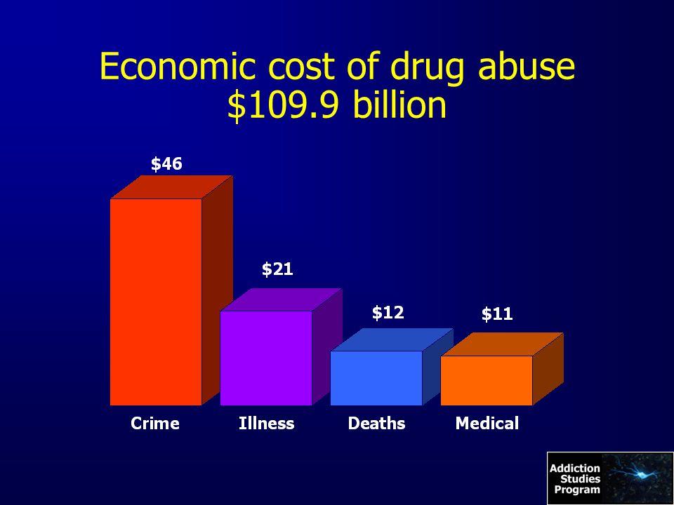 Economic cost of drug abuse $109.9 billion