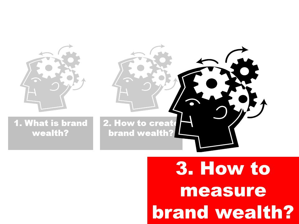 3. How to measure brand wealth 1. What is brand wealth 2. How to create brand wealth