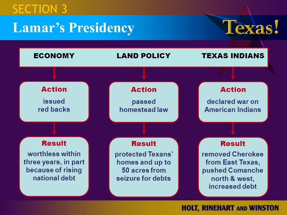 Action LAND POLICY Result ECONOMYTEXAS INDIANS Action Result Action Result SECTION 3 Lamar's Presidency issued red backs worthless within three years, in part because of rising national debt passed homestead law protected Texans' homes and up to 50 acres from seizure for debts declared war on American Indians removed Cherokee from East Texas, pushed Comanche north & west, increased debt
