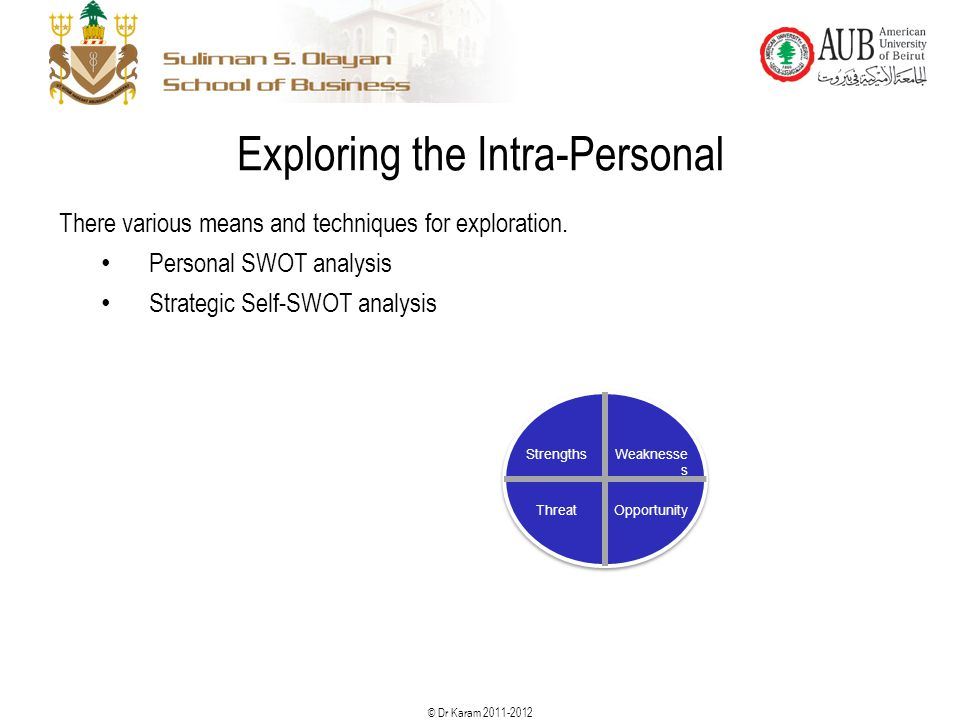 © Dr Karam 2011-2012 22 Exploring the Intra-Personal There various means and techniques for exploration. Personal SWOT analysis Strategic Self-SWOT an