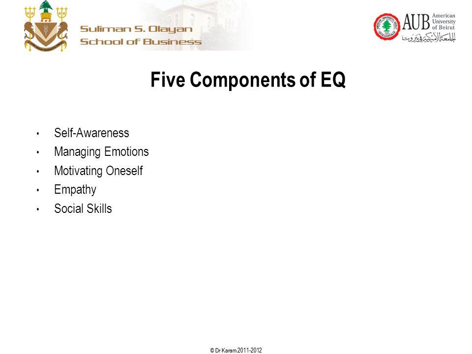© Dr Karam 2011-2012 Five Components of EQ Self-Awareness Managing Emotions Motivating Oneself Empathy Social Skills