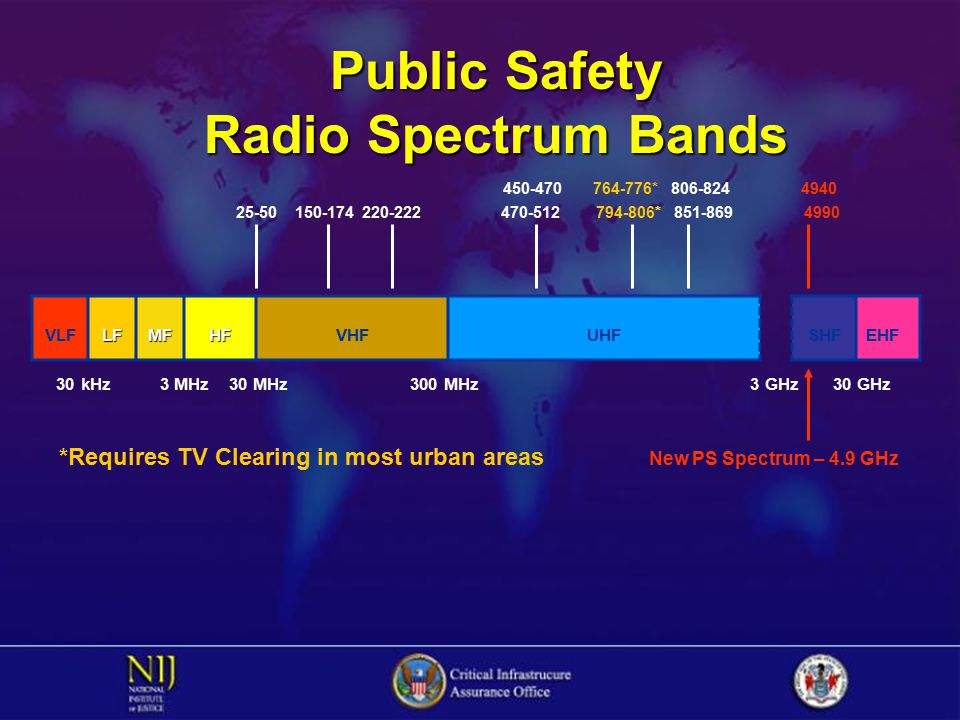 VLFLFMFHFVHFUHFSHFEHF 30 kHz 3 MHz 30 MHz 300 MHz 3 GHz 30 GHz *Requires TV Clearing in most urban areas New PS Spectrum – 4.9 GHz Public Safety Radio