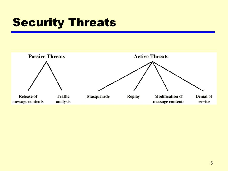 24 Summary zIntro yRequirements (CIA) yAttacks and defences zEncryption (incl.
